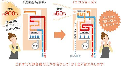 エコジョーズガス給湯器の機器の中の仕組みの図解